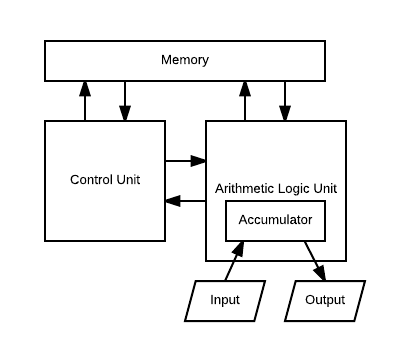 A diagram of the von Neumann computer architecture.